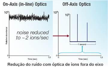 Redução de ruído espectrômetro de massa