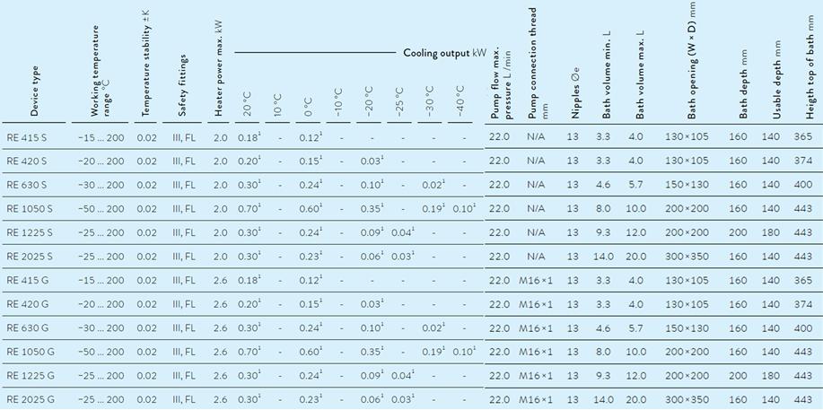 Banho termostático com circulação - aquecimento 20 °C a 200 °C - Linha ECO Lauda