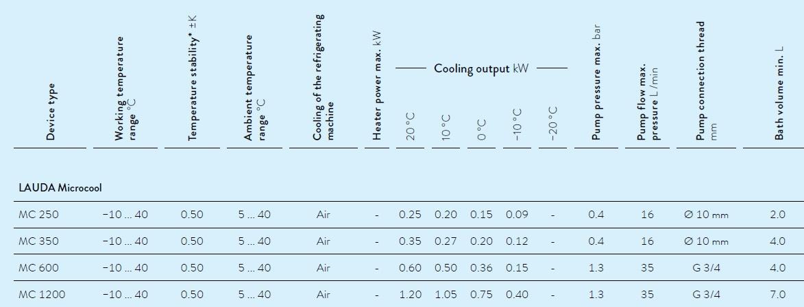 Chillers para remoção de calor- Linha Microcool