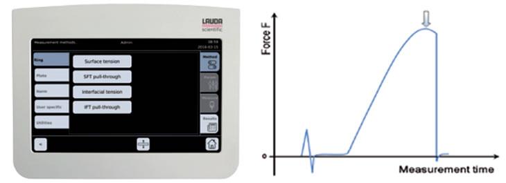 Controlador destacado do equipamento, evitando disrupções durante a medição