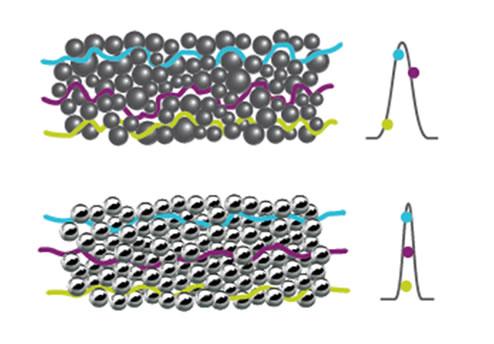 diâmetro da partícula e o processo de embalagem automatizado
