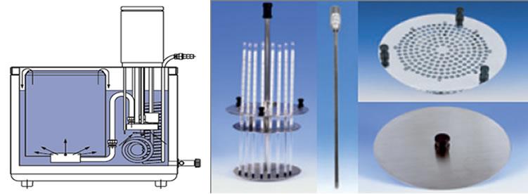 Banhos termostáticos para calibração