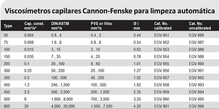 Viscosímetros capilares Cannon-Fenske para limpeza automática