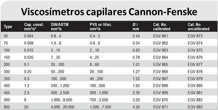 Viscosímetros capilares Cannon-Fenske