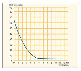 Rápidas mudanças de temperatura: controle efetivo de reações exotérmicas