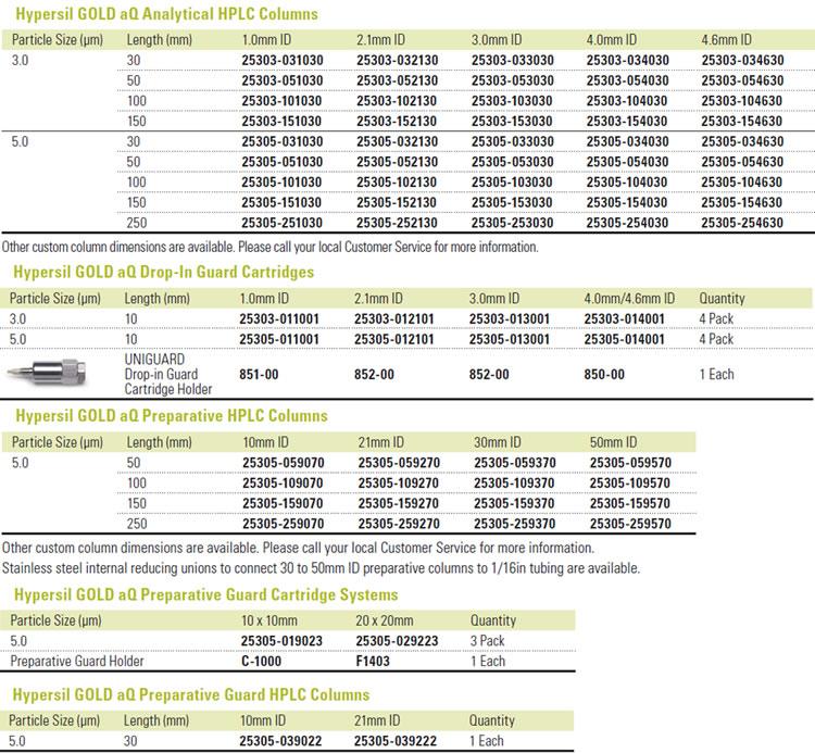 Tabela colunas para HPLC Hypersil Aq