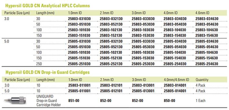 Tabela colunas para HPLC Hypersil CN