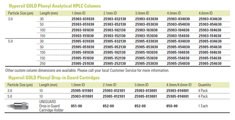 Tabela colunas para HPLC Hypersil Fenil