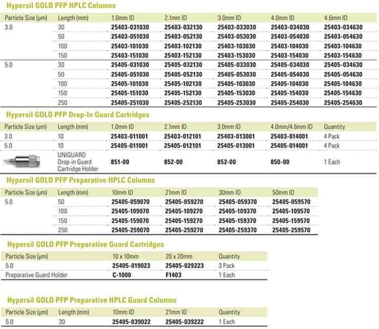 Tabela colunas para HPLC Hypersil FPF