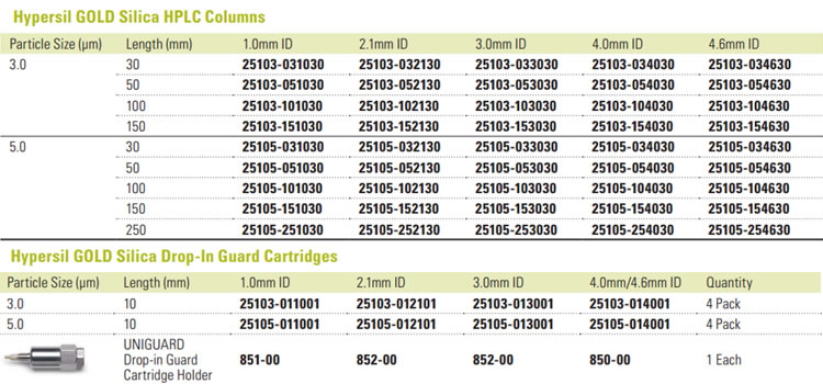 Tabela colunas para HPLC Hypersil Sílica