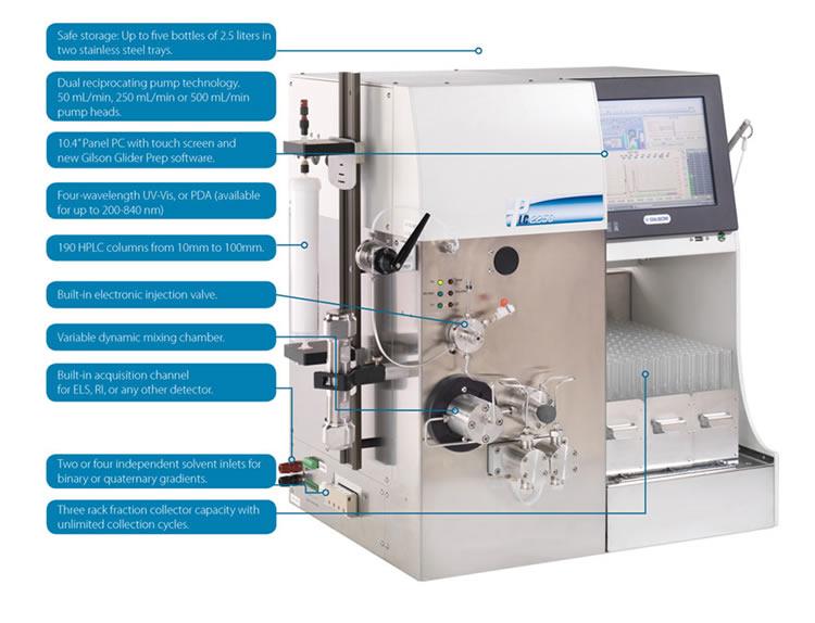 Cromatógrafo para purificação de amostras por HPLC preparativa ou cromatografia FLASH no mesmo instrumento