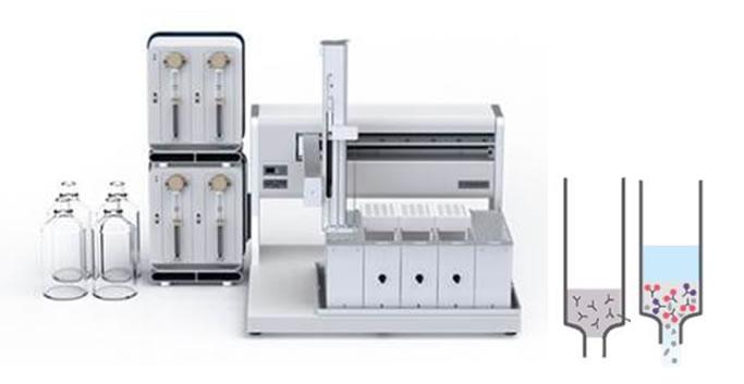 processador automático para extração usando Cartuchos de Imunoafinidade