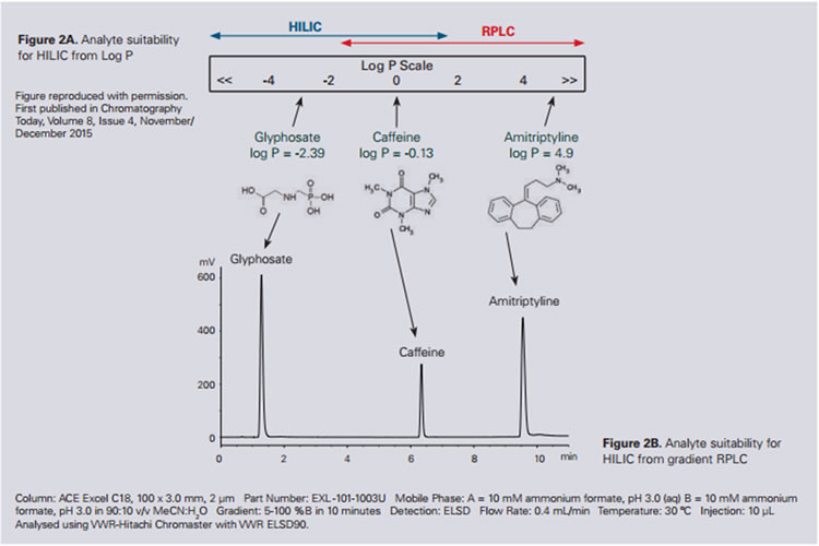 Colunas para HPLC HILIC ACE