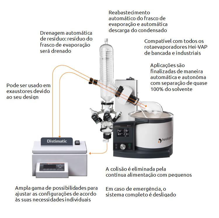 Módulos de evaporação automática