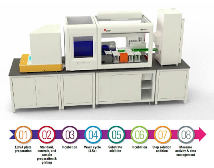 Estação de trabalho automatizada Biomek